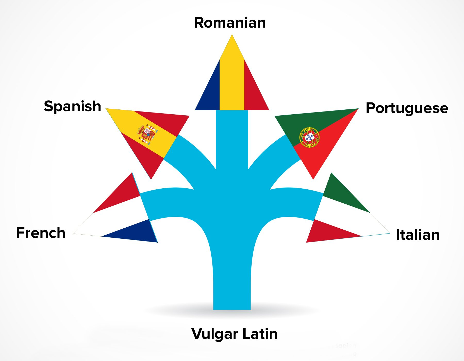 What Are the Romance Languages? - The Spanish Group