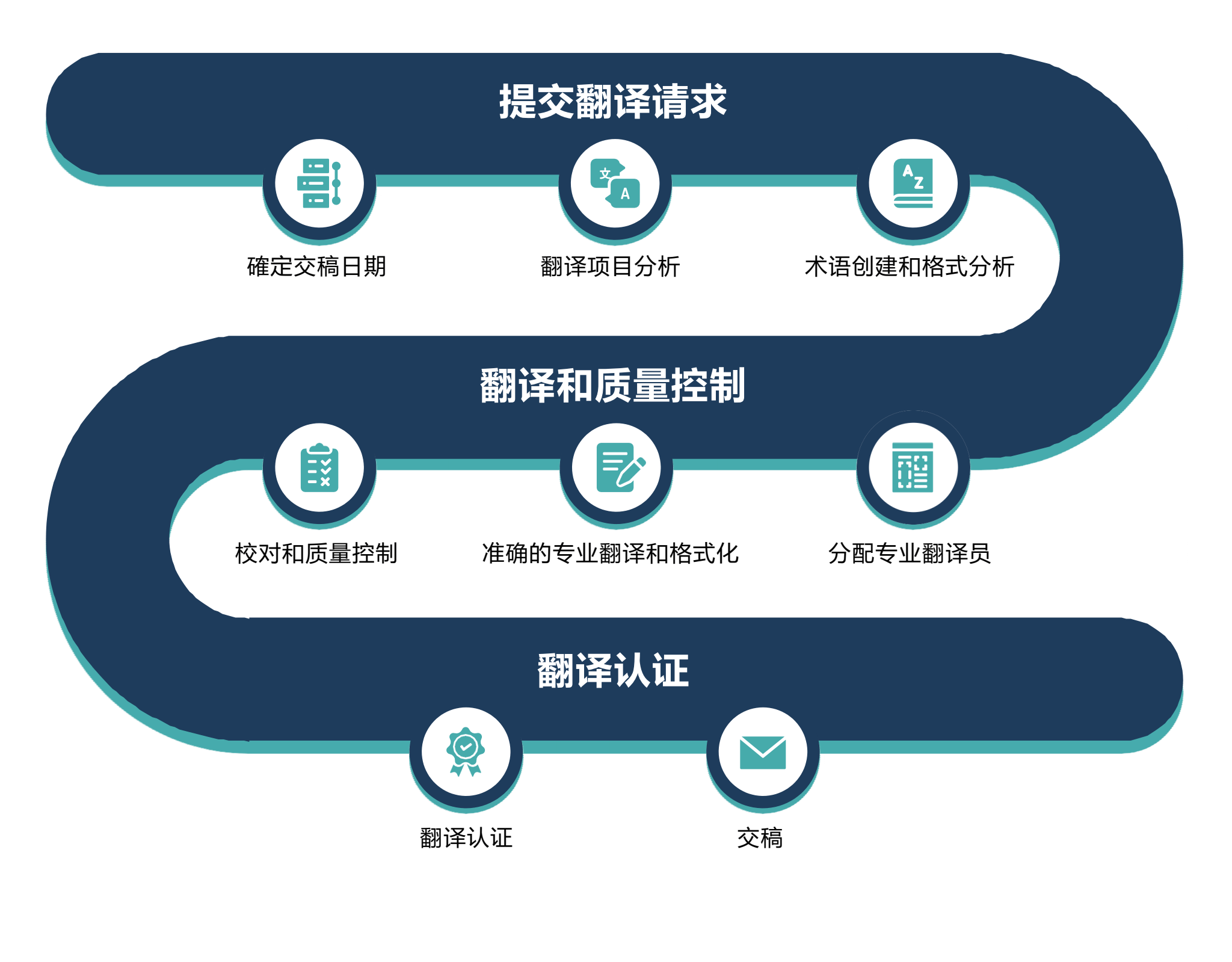 Our Translation Process